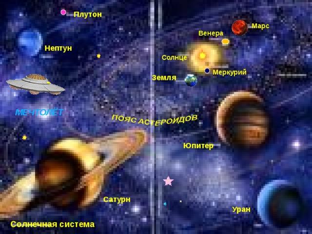 Плутон Марс Венера Нептун Солнце Меркурий Земля МЕЧТОЛЁТ Юпитер Сатурн Уран Солнечная система
