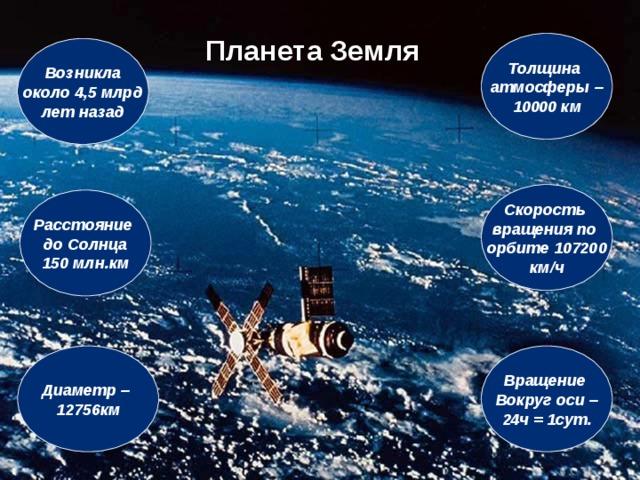 Планета Земля Толщина атмосферы – 10000 км Возникла около 4,5 млрд лет назад Скорость вращения по орбите 107200 км / ч Расстояние до Солнца 150 млн.км Диаметр – 12756км Вращение Вокруг оси – 24ч = 1сут.