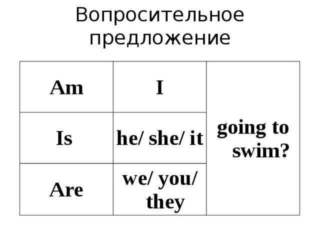 Вопросительное предложение Am I Is going to swim? he/ she/ it Are we/ you/ they
