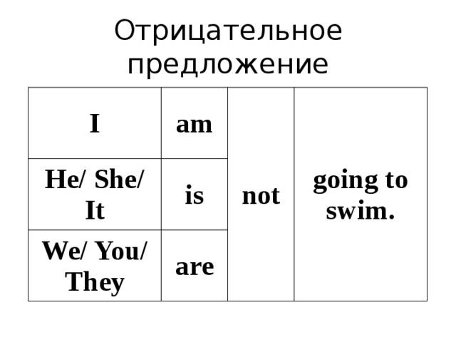 Отрицательное предложение I am He/ She/ It is not We/ You/ They going to swim. are