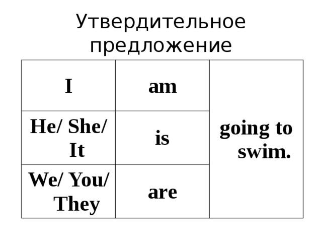 Утвердительное предложение I am He/ She/ It going to swim. is We/ You/ They are
