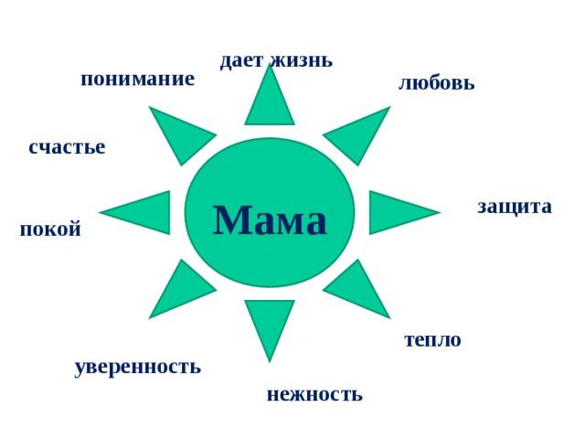 дает жизнь понимание любовь счастье  защита  Мама покой тепло уверенность нежность