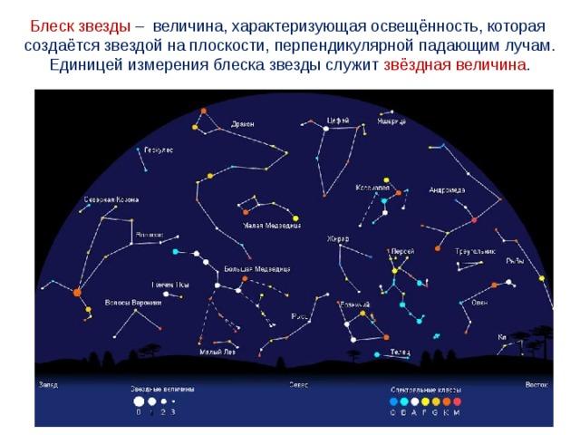 Блеск звезды – величина,характеризующаяосвещённость,которая создаётся звездойнаплоскости,перпендикулярнойпадающимлучам. Единицей измерения блеска звезды служит звёздная величина .