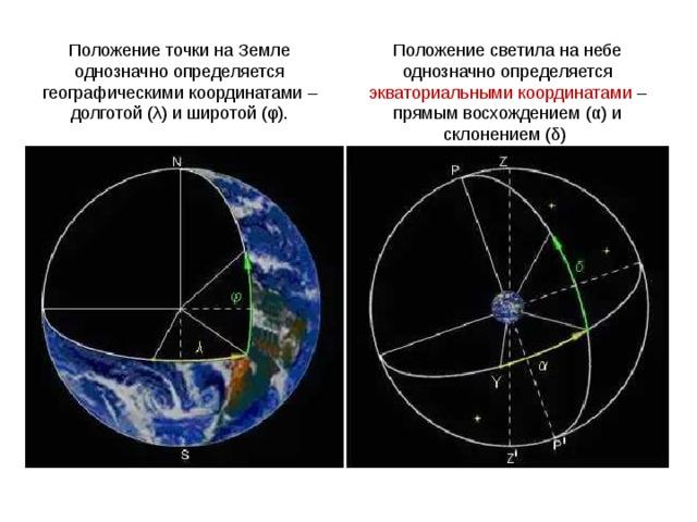 Положение точки на Земле однозначно определяется географическими координатами –долготой (λ) и широтой (φ). Положение светила на небе однозначно определяется экваториальными координатами –прямым восхождением (α) и склонением (δ)