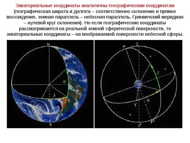 Экваториальные координаты аналогичны географическим координатам (географическая широта и долгота – соответственно склонение и прямое восхождение, земная параллель – небесная параллель, Гринвичский меридиан – нулевой круг склонения). Но если географические координаты рассматриваются на реальной земной сферической поверхности, то экваториальные координаты – на воображаемой поверхности небесной сферы.