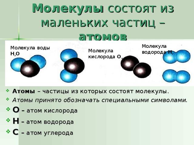 Молекулы состоят из маленьких частиц – атомов Молекула водорода Н 2 Молекула воды Н 2 О Молекула кислорода О 2