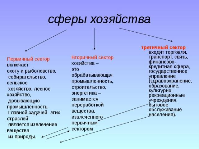 Структура промышленности