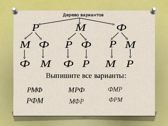 Дерево вариантов Выпишите все варианты: