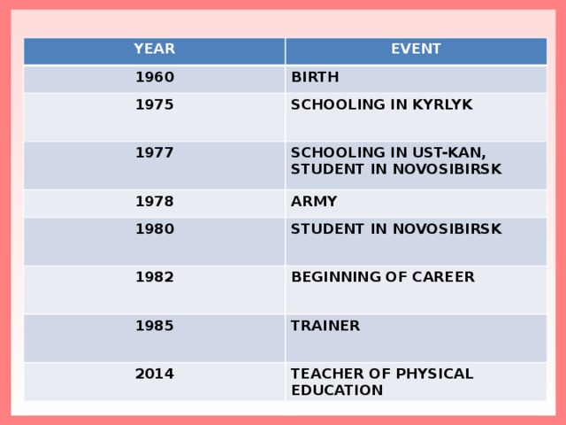 YEAR EVENT 1960 BIRTH 1975 SCHOOLING IN KYRLYK 1977 SCHOOLING IN UST-KAN, STUDENT IN NOVOSIBIRSK 1978 ARMY 1980 STUDENT IN NOVOSIBIRSK 1982 BEGINNING OF CAREER 1985 ТRAINER 2014 TEACHER OF PHYSICAL EDUCATION