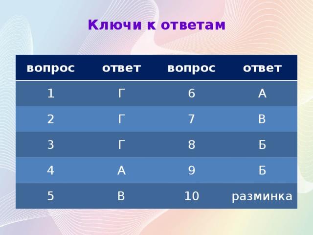 Ключи к ответам вопрос ответ 1 Г вопрос 2 ответ 6 Г 3 Г А 7 4 5 А В 8 Б В 9 Б 10 разминка