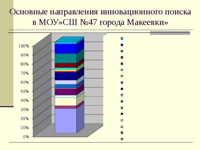 Основные направления инновационного поиска  в МОУ»СШ №47 города Макеевки»