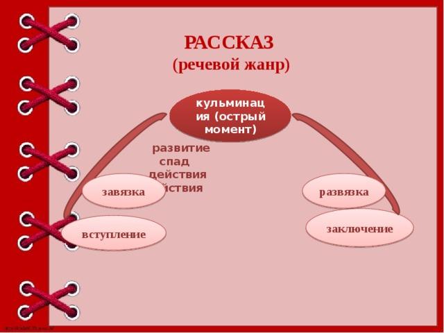 РАССКАЗ (речевой жанр) кульминация (острый момент)  развитие спад  действия действия завязка развязка заключение вступление