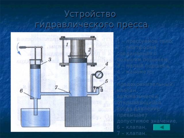 Устройство  гидравлического пресса 1 – прессуемое тело, 2 – платформа, соединенная с большим поршнем, 3 – малый поршень, 4 – манометр, 5 – предохранительный клапан, автоматически открывающийся, когда давление превышает допустимое значение, 6 – клапан, 7 – клапан.