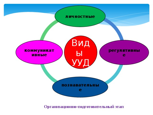 личностные Виды УУД регулятивные коммуникативные познавательные Организационно-подготовительный этап