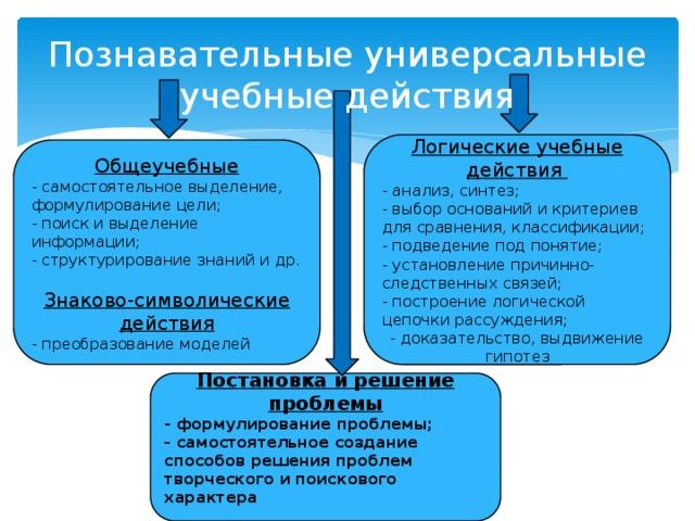 Познавательные универсальные учебные действия Логические учебные действия - анализ, синтез; - выбор оснований и критериев для сравнения, классификации; - подведение под понятие; - установление причинно-следственных связей; - построение логической цепочки рассуждения; - доказательство, выдвижение гипотез     Общеучебные - самостоятельное выделение, формулирование цели; - поиск и выделение информации; - структурирование знаний и др. Знаково-символические действия - преобразование моделей      Постановка и решение проблемы - формулирование проблемы; - самостоятельное создание способов решения проблем творческого и поискового характера