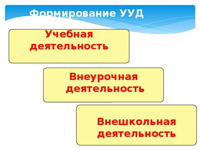 Формирование УУД Учебная деятельность Внеурочная  деятельность Внешкольная деятельность