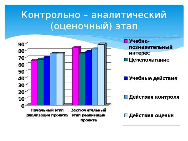 Контрольно – аналитический (оценочный) этап