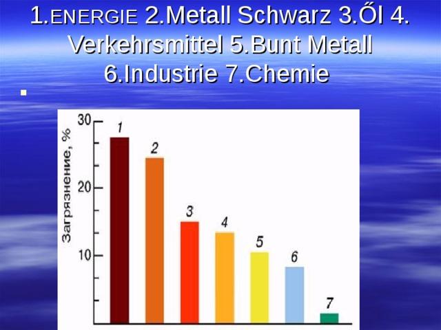 1. ENERGIE 2. Metall Schwarz 3. Ől 4. Verkehrsmittel 5. Bunt Metall 6 . Industrie 7. Chemie