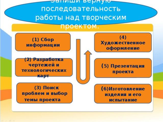 Запиши верную последовательность работы над творческим проектом.    (4) Художественное оформление (1) Сбор информации (2) Разработка чертежей и технологических карт  ( 5) Презентация проекта  (3) Поиск проблем и выбор темы проекта  ( 6)Изготовление изделия и его испытание