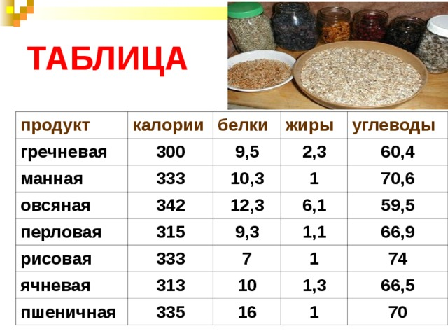 ТАБЛИЦА продукт калории гречневая белки 300 манная жиры 333 овсяная 9,5 342 перловая углеводы 10,3 2,3 1 315 60,4 12,3 рисовая ячневая 6,1 9,3 333 70,6 1,1 313 пшеничная 7 59,5 1 10 66,9 335 1,3 74 16 66,5 1 70