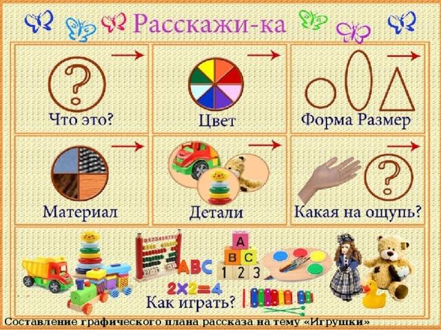 Составление графического плана рассказа на тему «Игрушки»