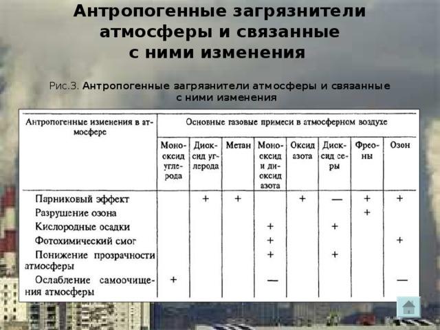 Антропогенные загрязнители атмосферы и связанные  с ними изменения    Рис.3. Антропогенные загрязнители атмосферы и связанные  с ними изменения
