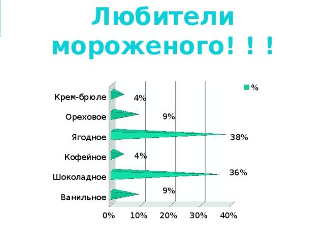 Любители мороженого! ! !        13 4% 9% 38% 4% 36% 9%