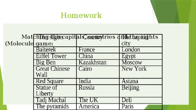 Homework  Matching the capitals, countries and the sights (Molecule game )
