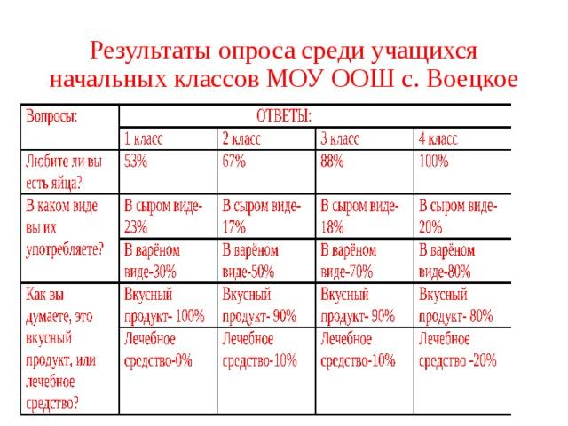 Результаты опроса среди учащихся начальных классов МОУ ООШ с. Воецкое