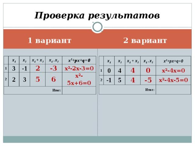 Проверка результатов 2 вариант 1 вариант x 1 1 1 x 1 3 0 x 2 2 x 2 2 -1 4 x 1  + x 2 Итог: Итог: 2 x 1  + x 2 -1 4 2 3 5 x 1 * x 2 x 1 * x 2 4 0 x 2 +px+q=0 x 2 +px+q=0 -3 5 x 2 -4x=0 x 2 -2x-3=0 -5 6 x 2 -5x+6=0 x 2 -4x-5=0
