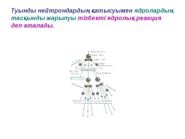 Туынды нейтрондардың қатысуымен  ядролардың тасқынды жарылуы  тізбекті ядролық реакция деп аталады.