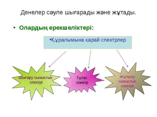 Денелер сәуле шығарады және жұтады. Олардың ерекшеліктері: Құралымына қарай спектрлер Шығару сызықтық  спектрі Жұтылу сызықтық спектрі Тұтас спектр