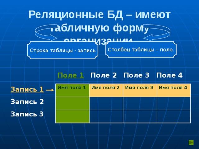 Реляционные БД – имеют табличную форму организации. Строка таблицы - запись Столбец таблицы – поле. Поле 4 Поле 3 Поле 2 Поле 1 Запись 1 Имя поля 1 Имя поля 2 Имя поля 3 Имя поля 4 Запись 2 Запись 3