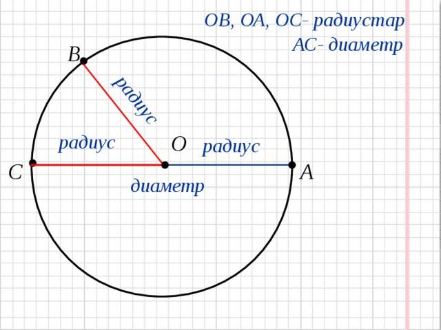 радиус ОВ, ОА, ОС- радиустар АС- диаметр В   О радиус радиус С А    диаметр