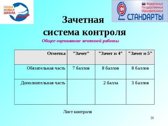 Зачетная  система контроля Общее оценивание зачетной работы  Отметка