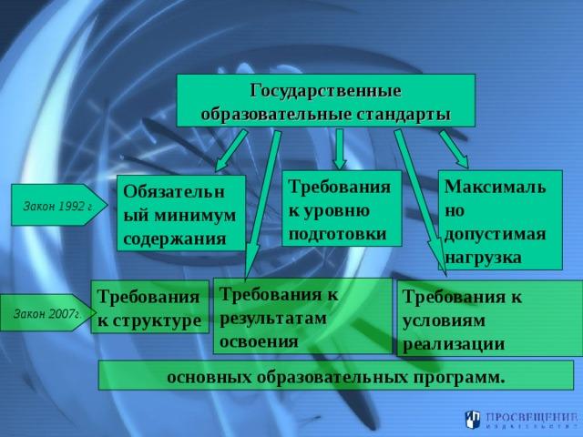 Государственные образовательные стандарты  Требования к уровню подготовки Максимально допустимая нагрузка Обязательный  минимум  содержания Закон 1992 г. Требования к результатам освоения Требования к условиям реализации Требования к структуре Закон 2007г. основных образовательных программ.