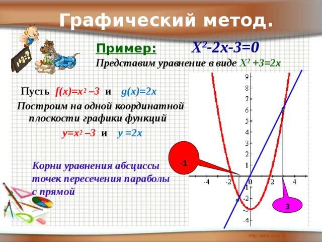 Графический метод. Пример:   Х 2 -2х-3=0  Представим уравнение в виде Х 2 +3=2х  Пусть  f(x)=x 2 –3  и  g(x)=2x Построим на одной координатной плоскости  графики функций  y=x 2 –3 и   y =2x  -1 Корни уравнения абсциссы точек пересечения параболы с прямой 3