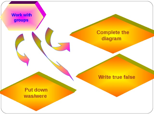Work with groups Complete the diagram Write true false Put down was/were