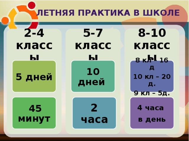 Летняя практика в школе 2-4 классы 5-7 классы 8-10 классы 5 дней 10 дней 8 кл – 16 д 10 кл – 20 д. 9 кл – 5д.  45 минут 4 часа в день 2 часа