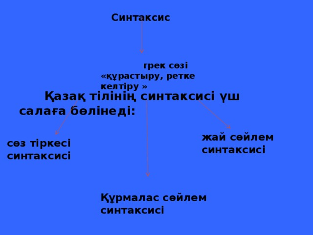 Синтаксис      грек сөзі «құрастыру, ретке келтіру »  Қазақ тілінің синтаксисі үш салаға бөлінеді: жай сөйлем синтаксисі сөз тіркесі синтаксисі Құрмалас сөйлем синтаксисі