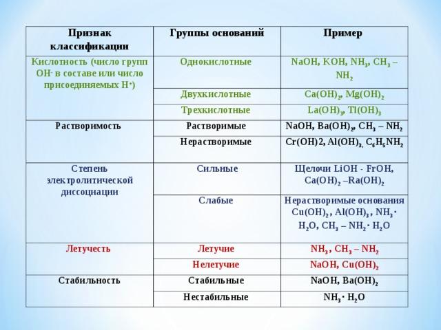 Признак классификации Группы оснований Кислотность (число групп ОН - в составе или число присоединяемых Н + ) Пример Однокислотные NaOH, KOH, NH 3 , CH 3 – NH 2 Двухкислотные Ca(OH) 2 , Mg(OH) 2 Трехкислотные Растворимость La(OH) 3 , Tl(OH) 3 Растворимые Степень электролитической диссоциации Нерастворимые NaOH, Ba(OH) 2 , CH 3 – NH 2 Сильные Cr(OH)2, Al(OH) 3, C 6 H 5 NH 2 Летучесть Щелочи LiOH - FrOH, Ca(OH) 2 –Ra(OH) 2 Слабые Летучие Нерастворимые основания Cu ( OH ) 2 , Al ( OH ) 3 , NH 3 ∙ H 2 O , CH 3 – NH 2 ∙ H 2 O  NH 3 , CH 3 – NH 2 Нелетучие Стабильность NaOH, Cu ( OH ) 2 Стабильные NaOH, Ва(ОН) 2 Нестабильные NH 3 ∙ H 2 O