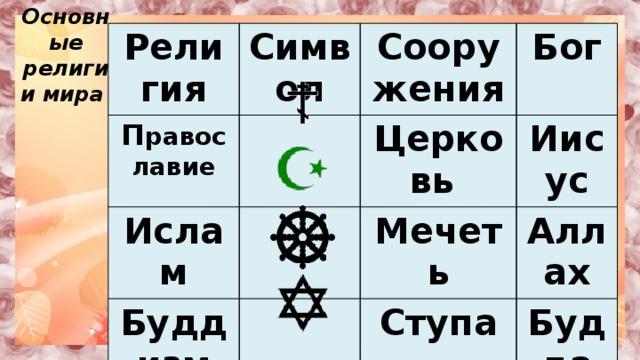 Основные религии мира Религия Символ П равославие Ислам Сооружения Бог Церковь Буддизм Иудаизм Иисус Мечеть Аллах Ступа Будда Синагога Моисей