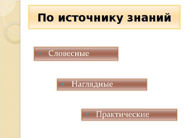 По источнику знаний 4