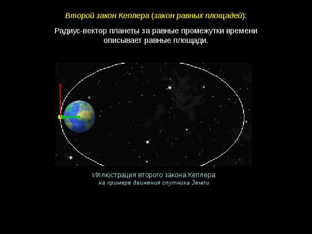 Второй закон Кеплера ( закон равных площадей ): Радиус-вектор планеты за равные промежутки времени  описывает равные площади.   Иллюстрация второго закона Кеплера на примере движения спутника Земли