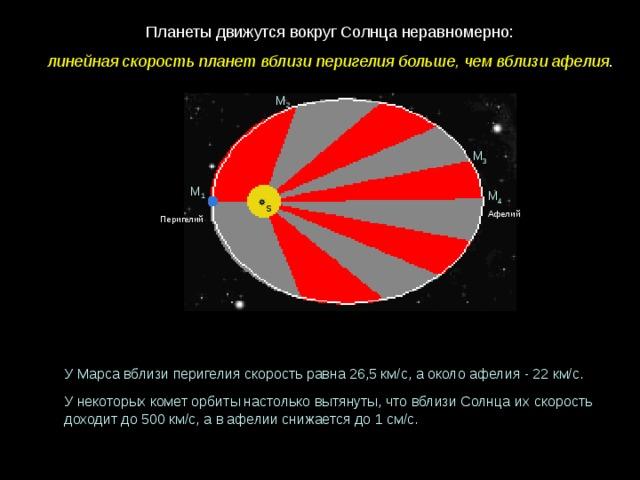 Планеты движутся вокруг Солнца неравномерно: линейная скорость планет вблизи перигелия больше, чем вблизи афелия . М 2 М 3 М 1 М 4 S Афелий Перигелий У Марса вблизи перигелия скорость равна 26,5 км/с, а около афелия - 22 км/с. У некоторых комет орбиты настолько вытянуты, что вблизи Солнца их скорость доходит до 500 км/с, а в афелии снижается до 1 см/с.