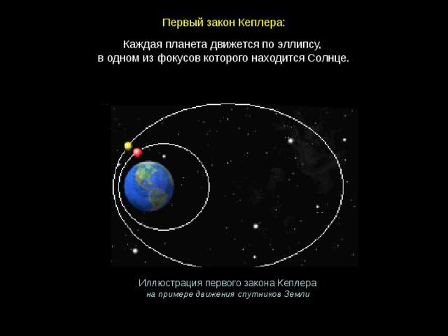 Первый закон Кеплера: Каждая планета движется по эллипсу,  в одном из фокусов которого находится Солнце.   Иллюстрация первого закона Кеплера на примере движения спутников Земли