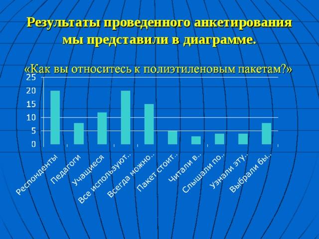 Результаты проведенного анкетирования мы представили в диаграмме.