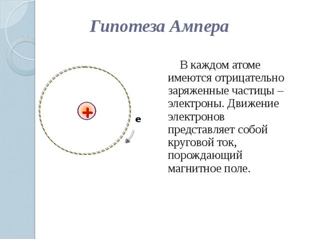 Гипотеза Ампера  В каждом атоме имеются отрицательно заряженные частицы – электроны. Движение электронов представляет собой круговой ток, порождающий магнитное поле. + е