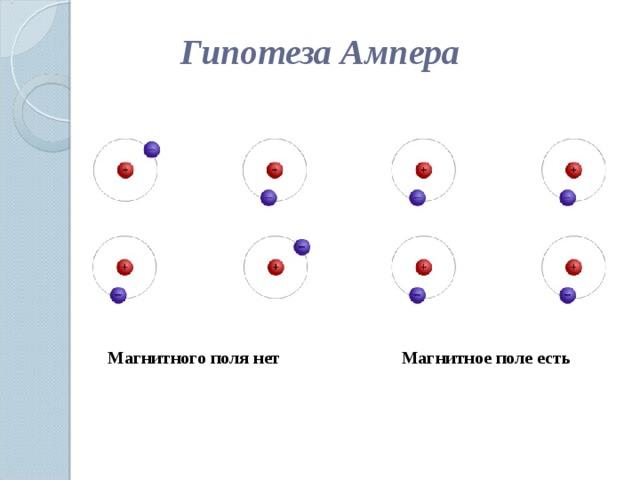 Гипотеза Ампера Магнитного поля нет Магнитное поле есть