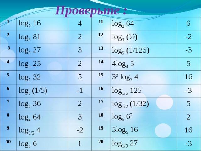 Проверьте : 1 2 log 2 16  3 4 log 9 81 11 log 3 27 4 2 log 5 25 1 2 log 2 64 3 5 2 13 log 3  ( ½ ) 6 log 2  32 6 log 5  ( 1/125 ) 14 -2 5 7 log 5  ( 1/5 ) 4log 4 5 -3 15 8 -1 log 6 36 5 2 3 2 log 3 4 9 16 log 4 64 log 1/2 4 10 3 16 17 log 1/5 125 -2 log 1/2  ( 1/32 ) 18 log 6 6 -3 1 5 19 log 6 6 2 5log 5 16 2 20 16 log 1/3 27 -3